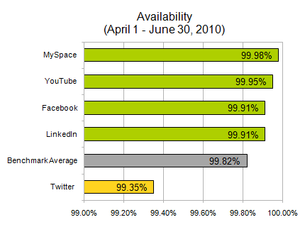 AlertSite SocialNetworks Q2Availability Surprise, surprise: Report says Facebook had best, Twitter worst speeds of social networks in Q2