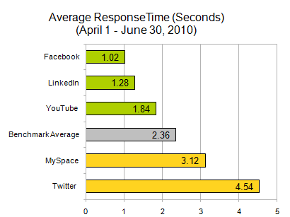AlertSite SocialNetworks Q2AvgResponseTime Surprise, surprise: Report says Facebook had best, Twitter worst speeds of social networks in Q2