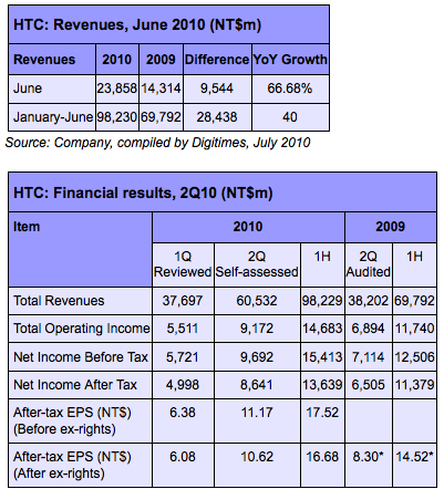 Screen shot 2010 07 06 at 10.59.47 HTC Posts June Sales Revenue, Up 66.68% Year On Year