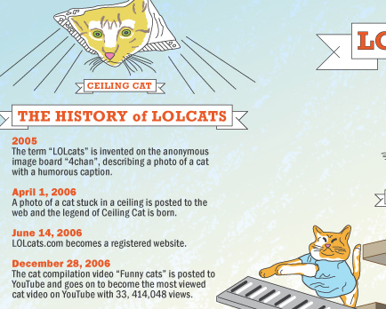 "A History of ""LOLcats on the Internet"""