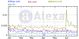 Alexa Statistics show that the illegal music industry competes with portals like Aljazeera.net