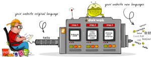Dakwak Workflow as described in Detail by creators and illustrated here. We especially like the Blogger Stereotype