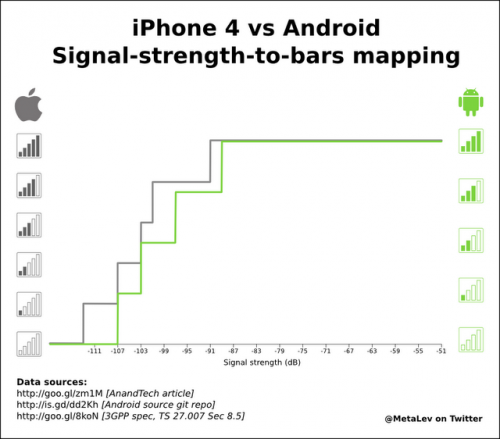 iPhoneVsAndroid 500x439 Android vs iPhone 4 Signal Strength; a graphic explanation.