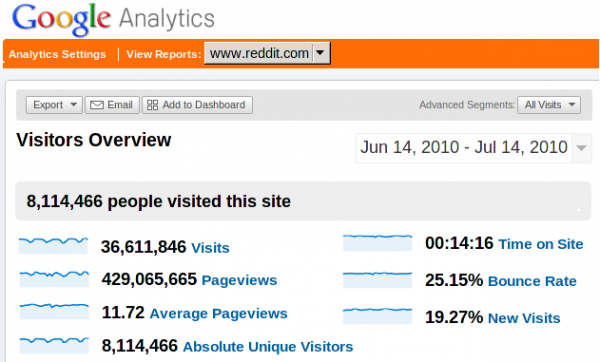 reddit 600x362 Social Site Reddit Shows Off Traffic Data   Puts Alexa, Compete, Quantcast To Shame