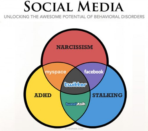 socialmedia 500x443 Social Media & Behavioral Disorders