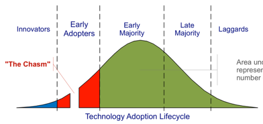 800px technology adoption lifecycle Why I Deleted Foursquare For Good