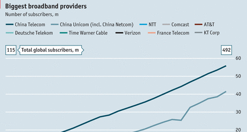 The world's biggest broadband providers