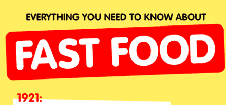 Everything you need to know about fast food.