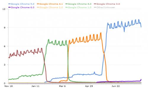 chrome version share 500x301 How Google Keeps Chrome Fresh
