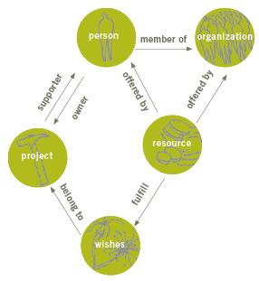 How Bidayat Categorizes Social Venture Space