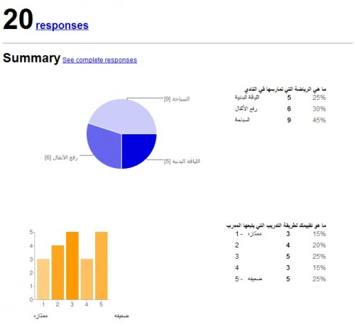 Graphical Data Representation in Arabic Google Forms