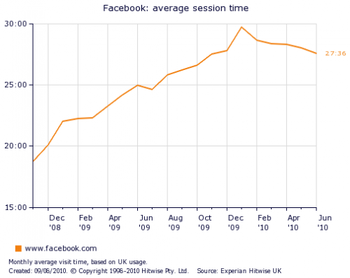 facebook average session time 2010 2009 2008 chart 500x397 Facebooks UK growth tails off   where now for Zuckerbergs Billion?