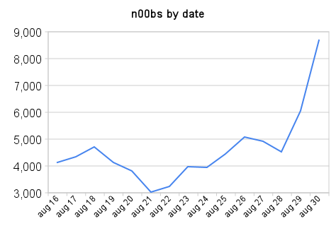 n00bs by date Digg Sends Reddit 250,000 Hits And 9,000 New Users In A Day