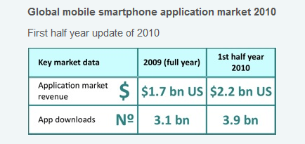research2 The Mobile Application Market To Nearly Triple In Size This Year