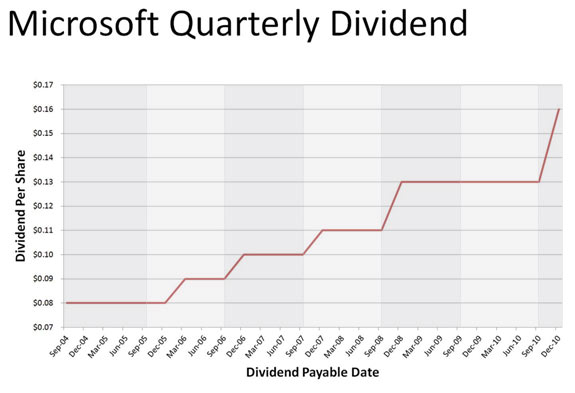 09 21MSFT Dividend sm Microsoft announces 23 percent dividend increase.