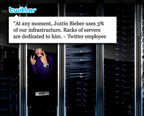 Justin Bieber practically owns 3% of Twitter
