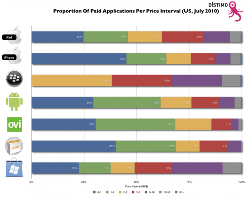 Distimo Proportion Of Applications 500x403 Lack of support for paid apps means 60% of Android Market apps are free