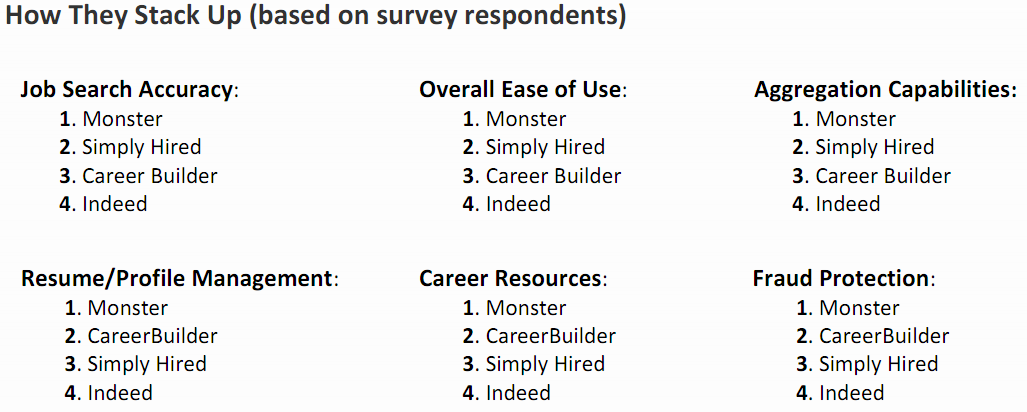 Results1 Those job search sites? uTest has found some major problems.