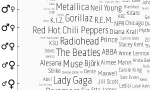 genderplot artists Boys like Metallica, girls like Lady Gaga, and other fun Last.fm facts