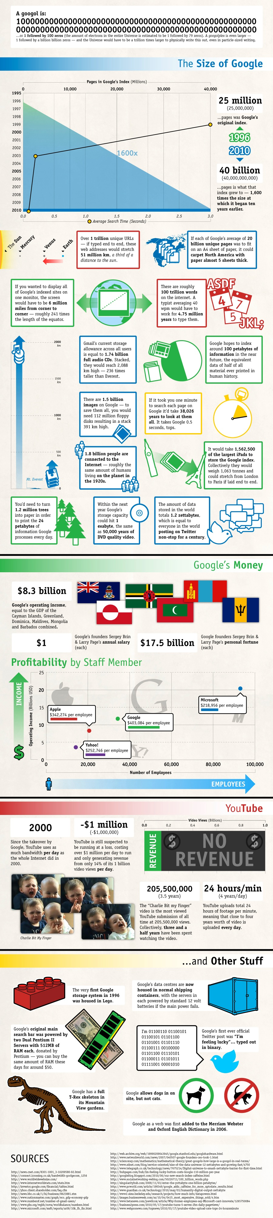 google by the numbers So how massive is Google anyway?