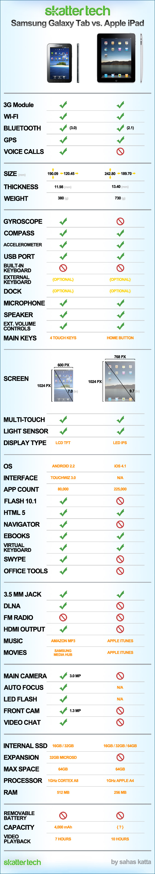 samsung galaxy tab vs apple ipad infographic small1 Compared : Apple iPad and Samsung Galaxy Tab.