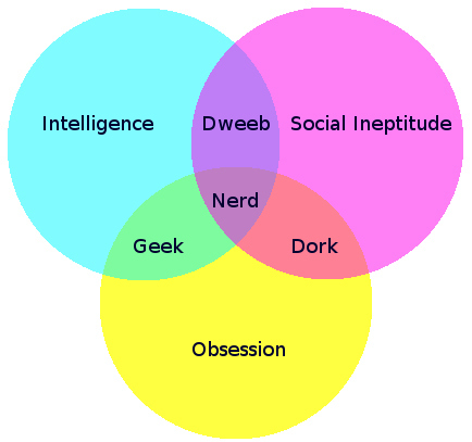 tumblr l8wet16kYA1qbdbeno1 500 So what kind of Nerd are you?