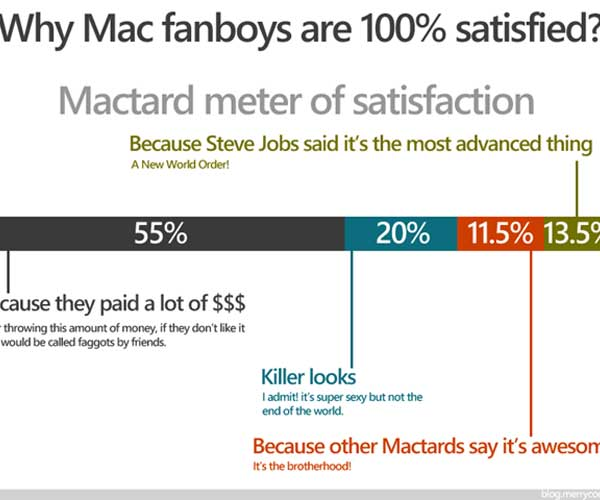 Why Mac fanboys are 100% satisfied?