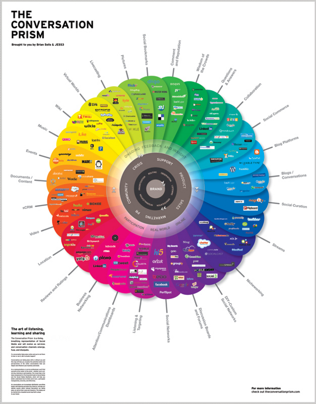 convoprism poster lg Brian Solis and JESS3 bring a new Conversation Prism into focus