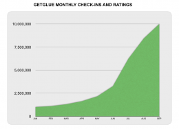 getglue monthlyratingsandcheckins 260x188 Massive GetGlue growth spawns grand new discount feature