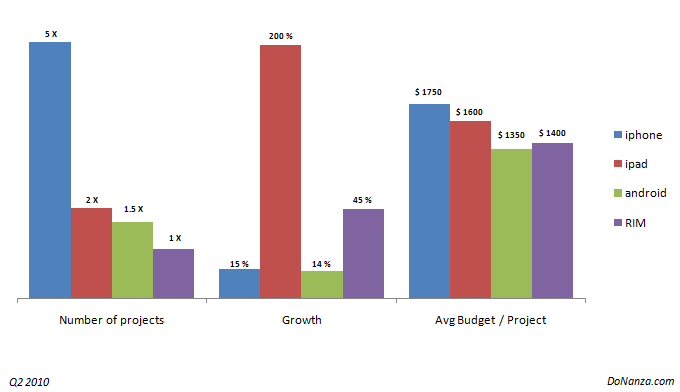 iPad Overtakes Android in Mobile Development Projects..