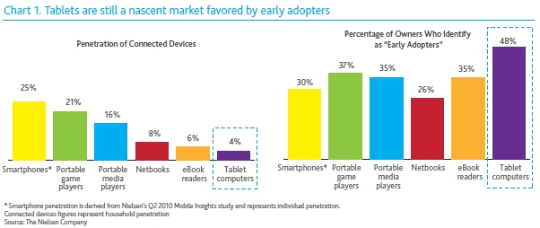 nielsen1 Nielsen: iPad owners are mostly young, ad click happy, males
