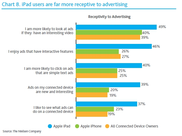 nielsen2 Nielsen: iPad owners are mostly young, ad click happy, males