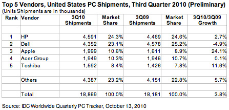 shipments Apple beats Acer for third place spot in US computer market
