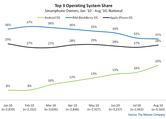 top mobile OS The peoples choice: Android most popular mobile OS for recent US buyers