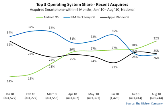 top recent mobile OS The peoples choice: Android most popular mobile OS for recent US buyers