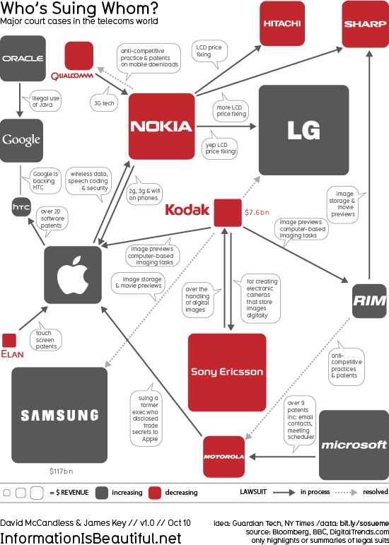 whos suing whom Updated: Whos Suing Whom In Mobile? [Infographic]