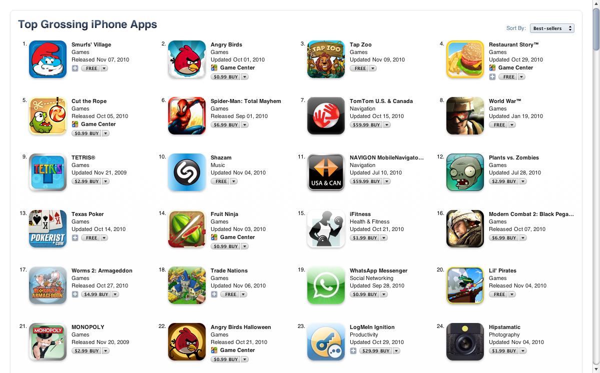 Freemium Model Works for iPhone Apps—Free Apps Are Top Grossing Apps