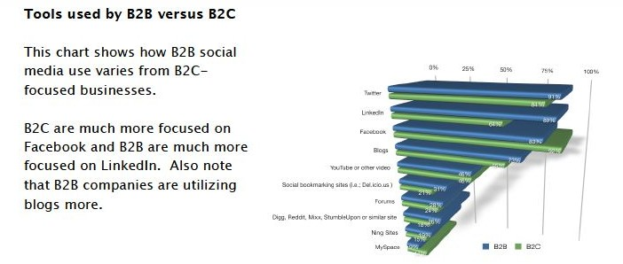 B2B vs B2C in social media8 Social Media Engagement Trends of B2B and B2C Companies