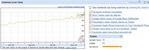 Facebook Google Buzz Twitter 500x169 Google Buzz Poll: Dead, dormant or still kicking?