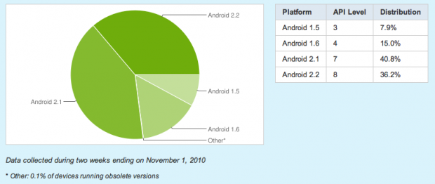 77% Of All Android Smartphones Now Run Eclair Or Froyo