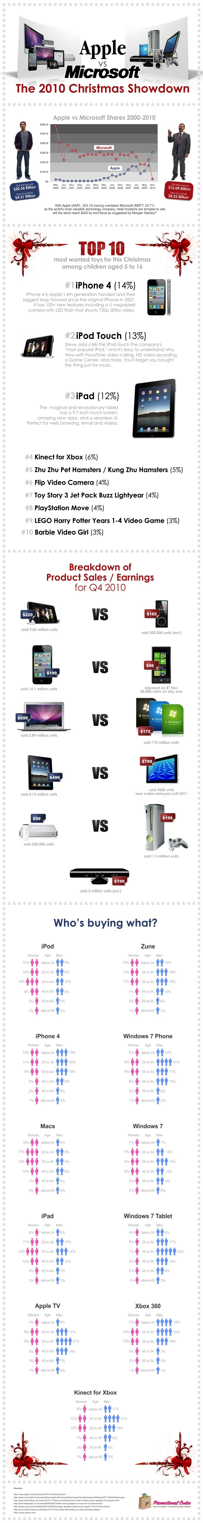 apple microsoft christmas sales graphic2 Apple Versus Microsoft: The Christmas Showdown Infographic