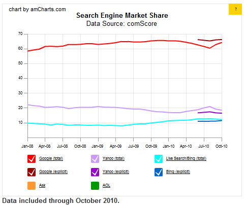 chart 2 Bing market share grows in October on strong search traffic