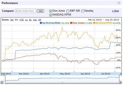 Google finance now lets you chart your portfolio