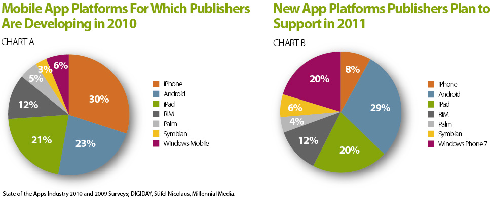 developers developers developers Developer interest more than triples for Windows Phone 7
