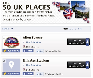 top 50 places Facebook Places powers UK tourism check in league