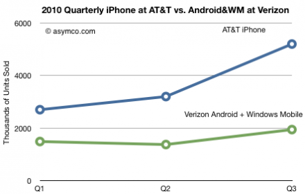 2010 Quarterly iPhone at AT&T vs. Android and WM at Verizon