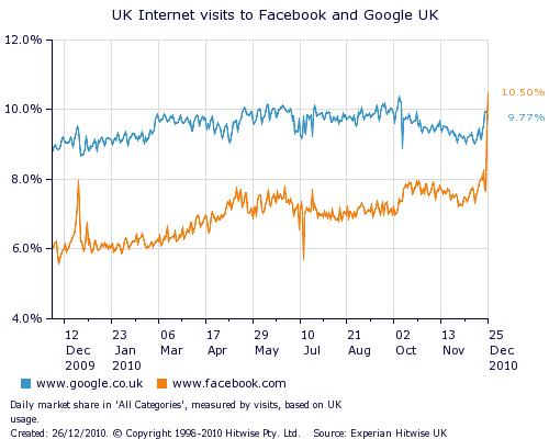 Facebook overtakes Google on Christmas day Facebook tops Google in the UK for first time on Christmas Day