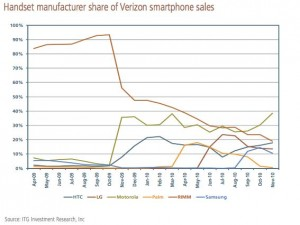 Handset Manufacturer Share of Verizon Smartphone Sales