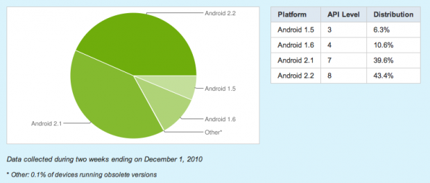 Screen shot 2010 12 02 at 09.08.41 620x264 83% Of Android Devices Run Android 2.1 Or Above