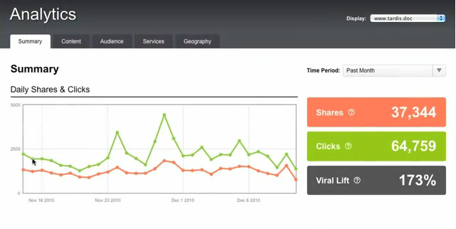 Screen shot 2010 12 20 at 11.39.02 AM Clearspring develops a new analytics tool for their AddThis sharing platform